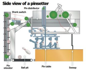 Pinsetter Machine Engineering